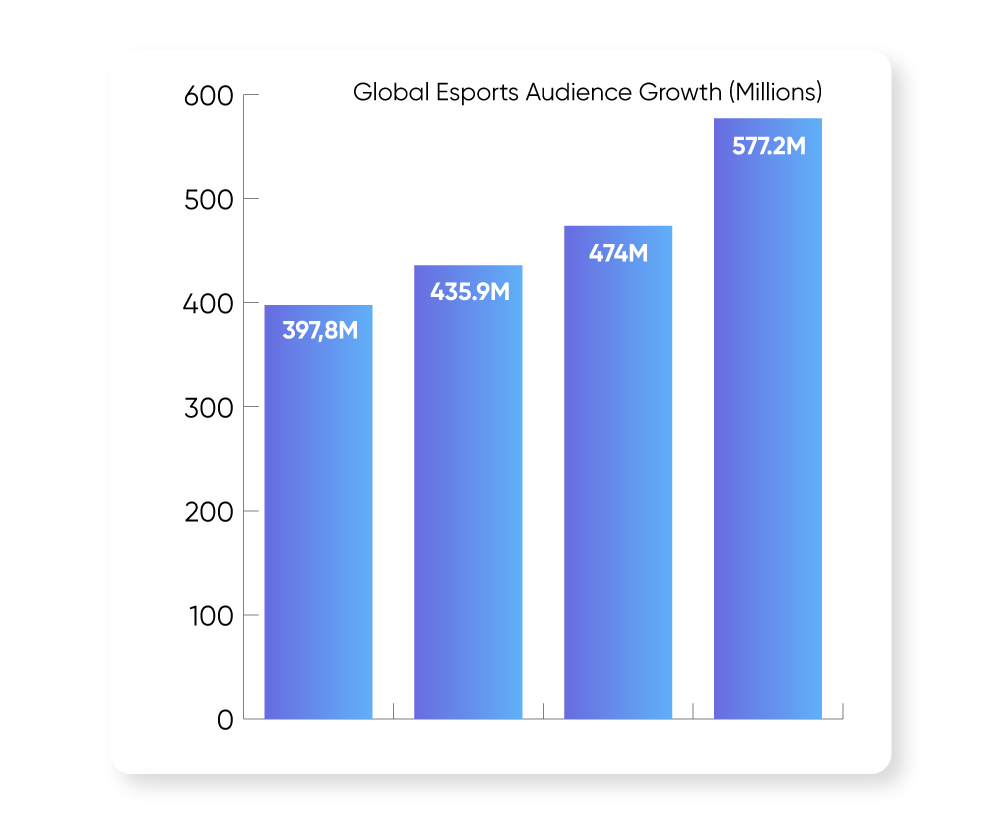 global-esports-audience-growth